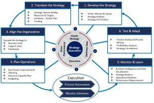 Strategy Implementation Methodology-eXecution Premium Process (XPP)